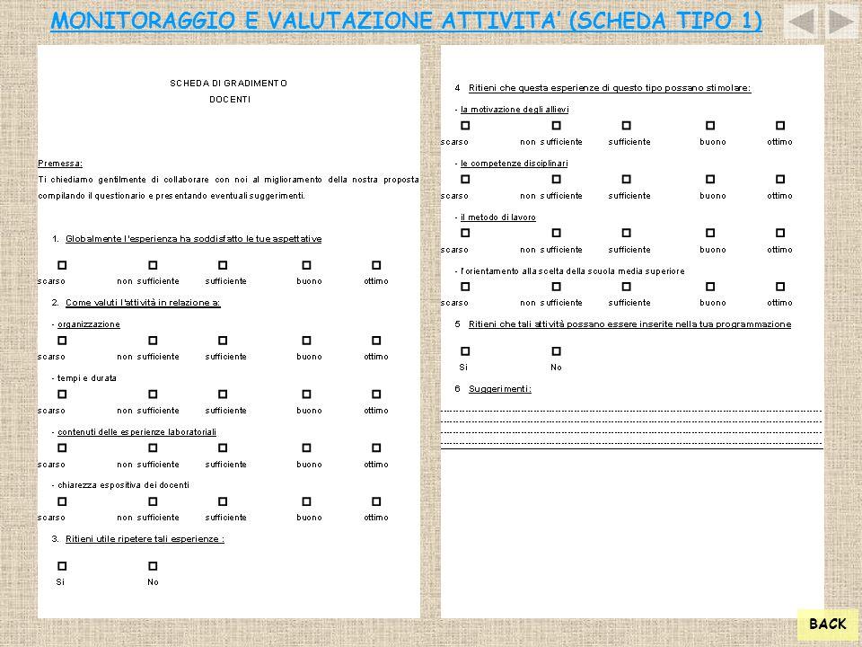 MONITORAGGIO E VALUTAZIONE ATTIVITA' (SCHEDA TIPO 1) BACK