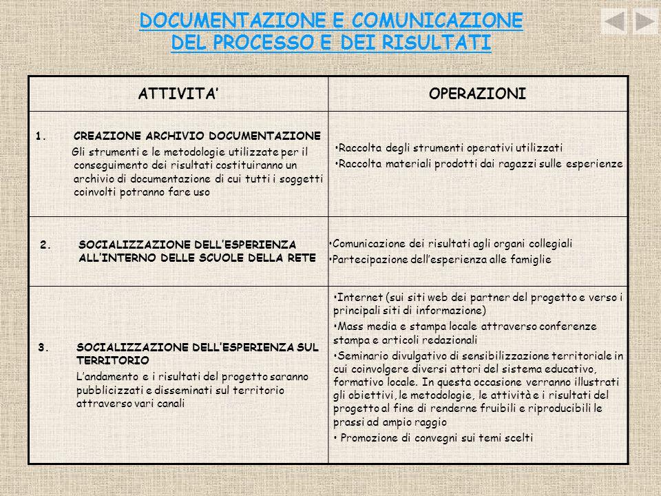 DOCUMENTAZIONE E COMUNICAZIONE DEL PROCESSO E DEI RISULTATI ATTIVITA'OPERAZIONI 1.CREAZIONE ARCHIVIO DOCUMENTAZIONE Gli strumenti e le metodologie uti