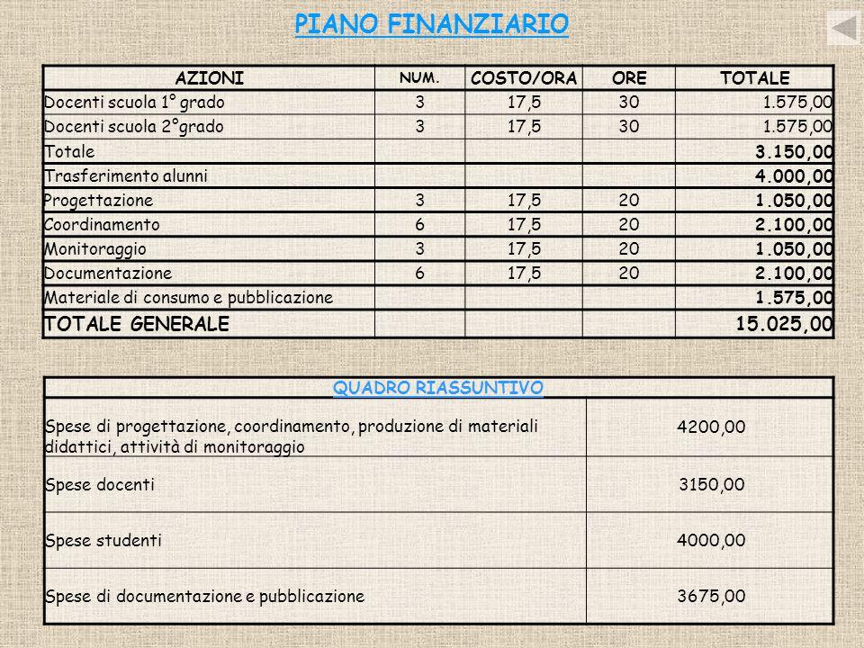 PIANO FINANZIARIO AZIONI NUM. COSTO/ORAORETOTALE Docenti scuola 1° grado317,5301.575,00 Docenti scuola 2°grado317,5301.575,00 Totale3.150,00 Trasferim