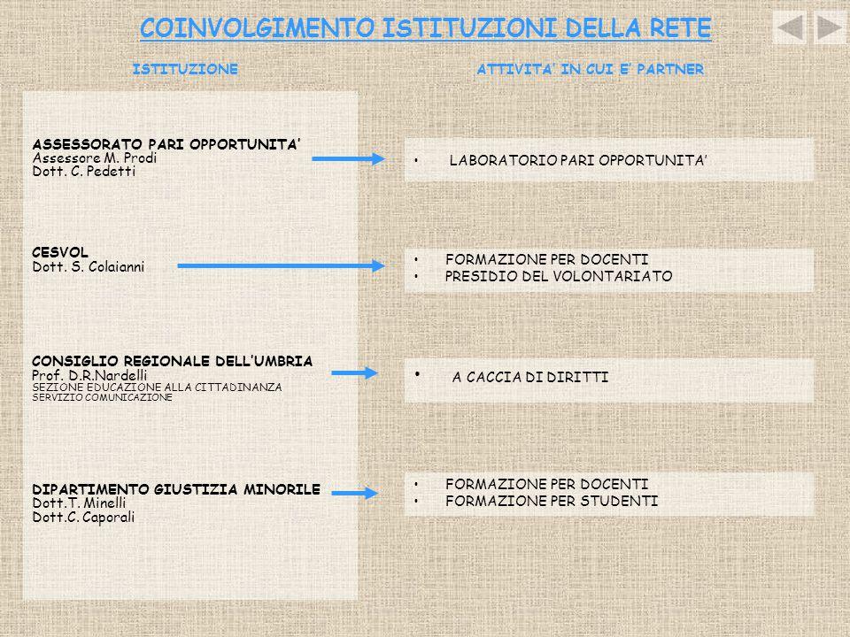 COINVOLGIMENTO ISTITUZIONI DELLA RETE ASSESSORATO PARI OPPORTUNITA' Assessore M. Prodi Dott. C. Pedetti CESVOL Dott. S. Colaianni CONSIGLIO REGIONALE