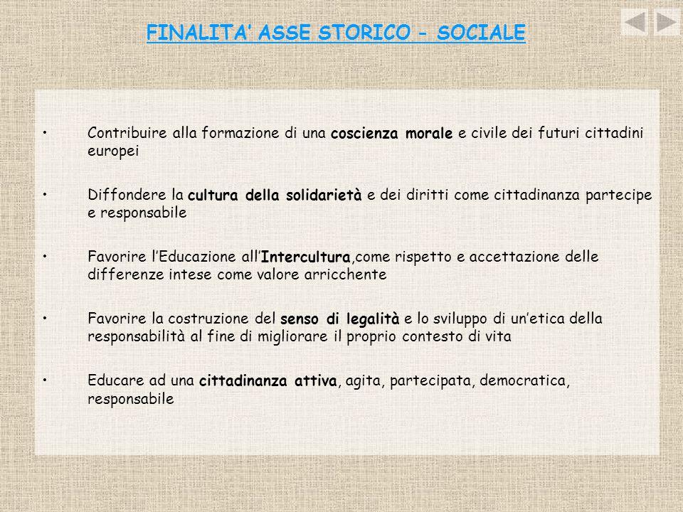 RIEPILOGO GENERALE ATTIVITA' Percorso INTEGRAZIONE Percorso VOLONTARIATO Percorso PARI OPPORTUNITA' FORMAZIONE PER DOCENTI FORMAZIONE PER STUDENTI ITALIANI BRUTTA GENTE A CACCIA DI DIRITTI (CCR) A CACCIA DI DIRITTI ( CONSIGLIO REGIONALE UMBRIA ) L'INTERCULTURA DA' SPETTACOLO FORMAZIONE PER DOCENTI PRESIDIO DEL VOLONTARIATO ATTIVITA' STRUTTURATE DI VOLONTARIATO (in collaborazione con UNICEF, AIRC, EMERGENCY, BANCO ALIMENTARE, AVSI) LABORATORIO PARI OPPORTUNITA' OLTRE GLI STEREOTIPI