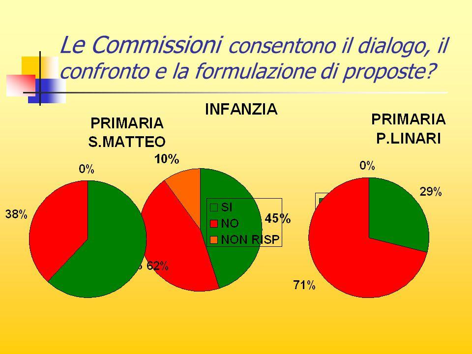 Le Commissioni consentono il dialogo, il confronto e la formulazione di proposte
