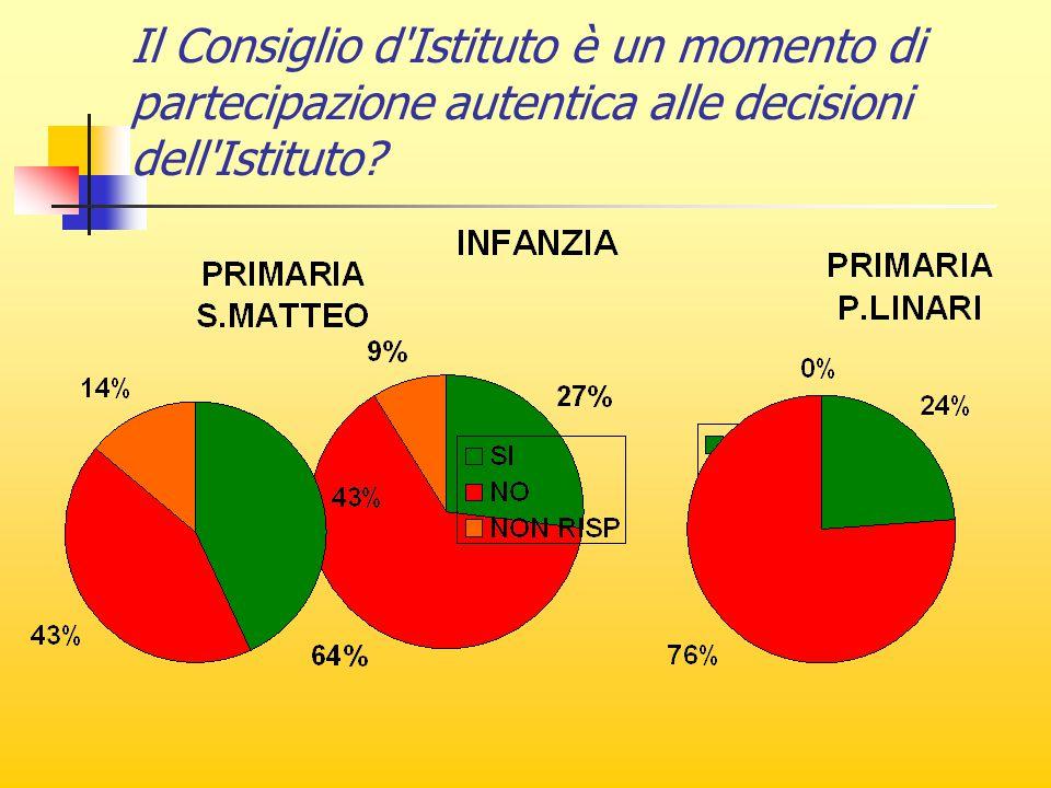 Il Consiglio d Istituto è un momento di partecipazione autentica alle decisioni dell Istituto?