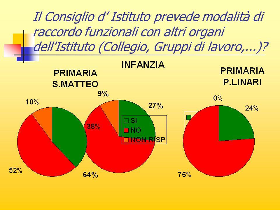Il Consiglio d' Istituto prevede modalità di raccordo funzionali con altri organi dell Istituto (Collegio, Gruppi di lavoro,...)