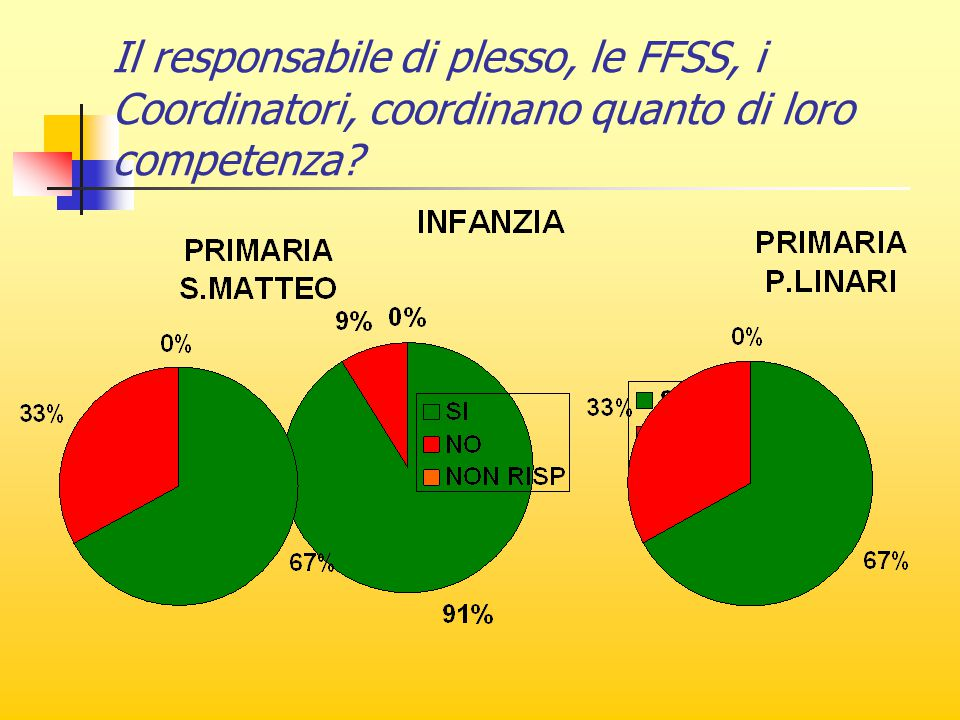 Il responsabile di plesso, le FFSS, i Coordinatori, coordinano quanto di loro competenza