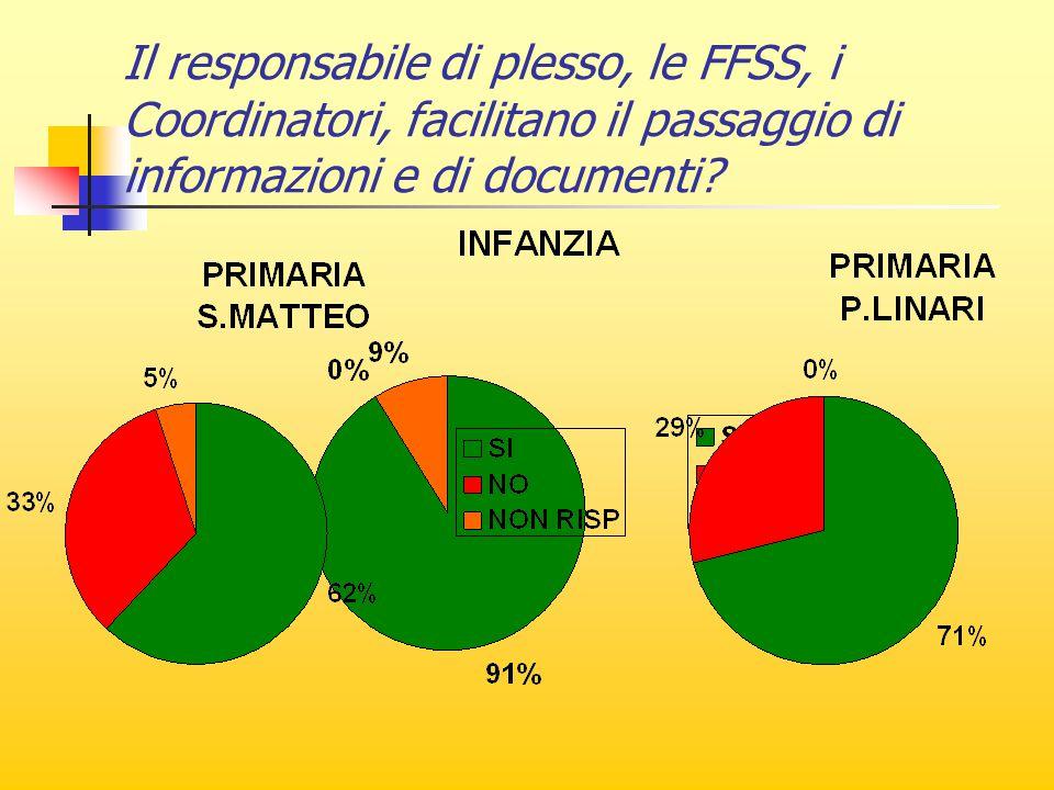 Il responsabile di plesso, le FFSS, i Coordinatori, facilitano il passaggio di informazioni e di documenti?