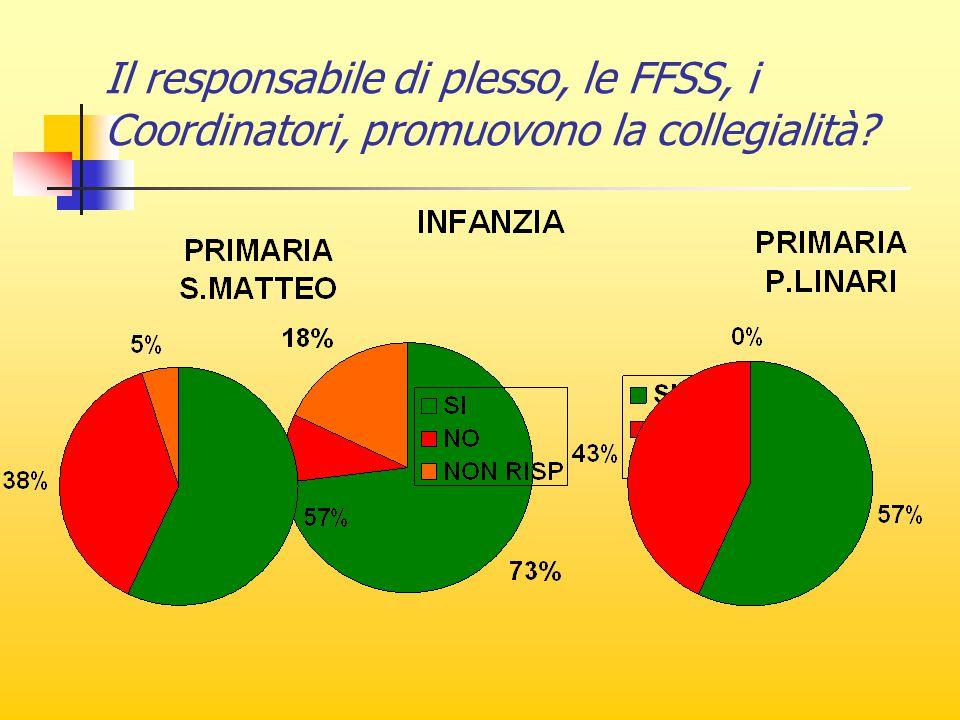 Il responsabile di plesso, le FFSS, i Coordinatori, promuovono la collegialità?