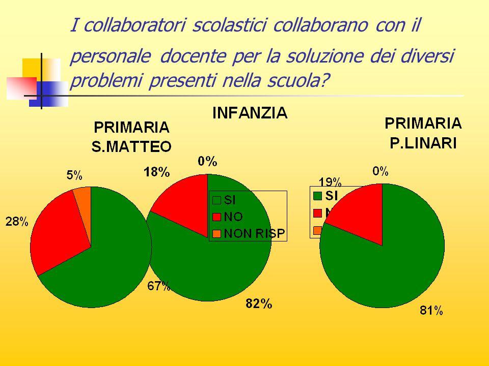 I collaboratori scolastici collaborano con il personale docente per la soluzione dei diversi problemi presenti nella scuola