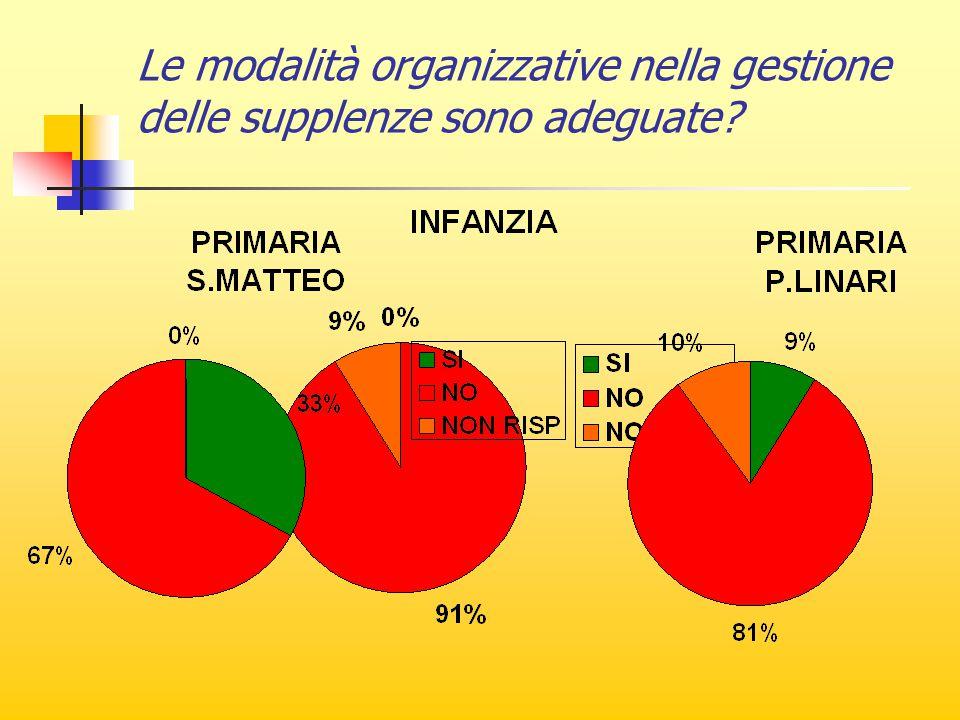 Le modalità organizzative nella gestione delle supplenze sono adeguate?