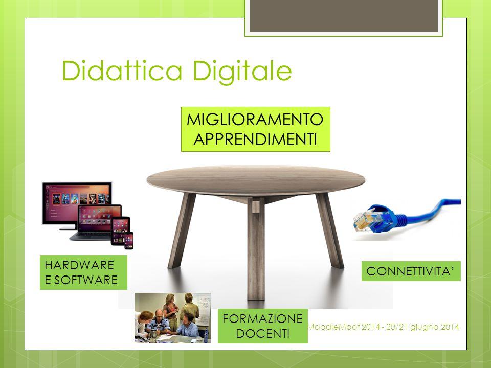 Didattica Digitale HARDWARE E SOFTWARE FORMAZIONE DOCENTI CONNETTIVITA' MIGLIORAMENTO APPRENDIMENTI MoodleMoot 2014 - 20/21 giugno 2014