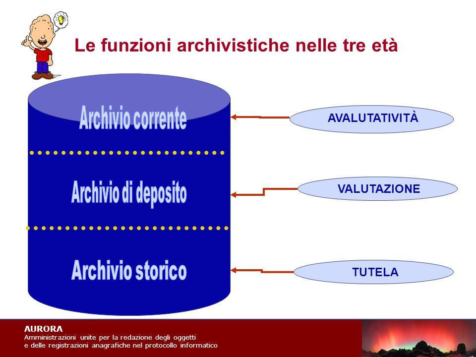AURORA Amministrazioni unite per la redazione degli oggetti e delle registrazioni anagrafiche nel protocollo informatico Le funzioni archivistiche nelle tre età AVALUTATIVITÀ TUTELAVALUTAZIONE