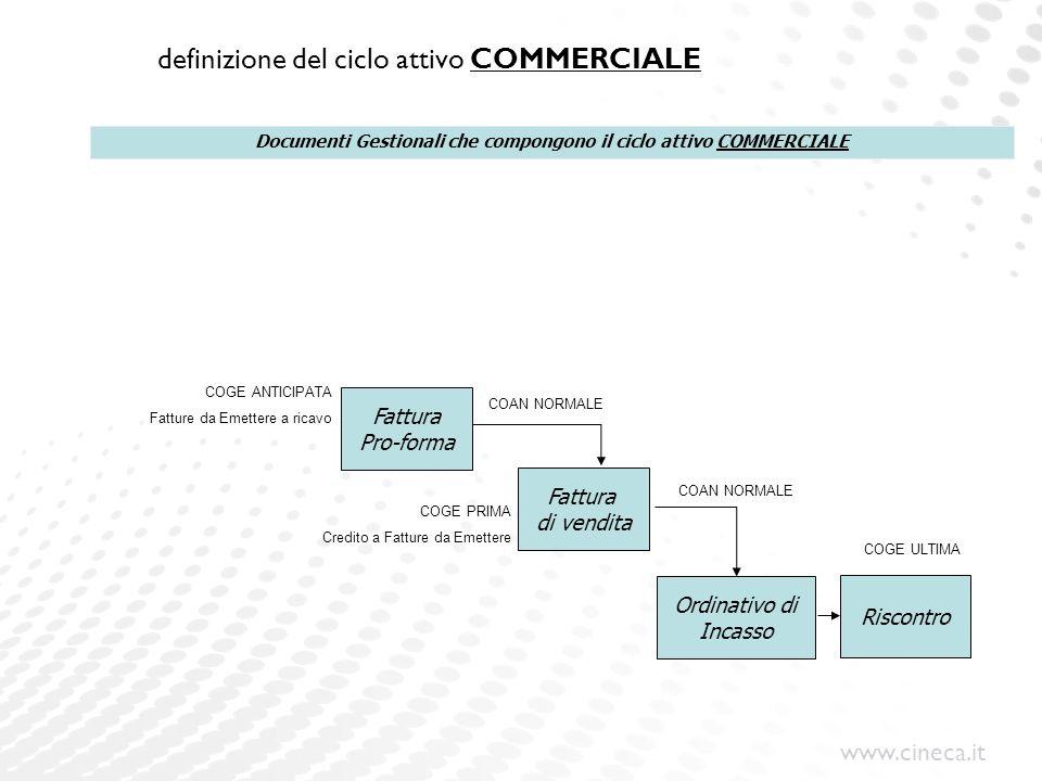 www.cineca.it definizione del ciclo attivo COMMERCIALE Fattura Pro-forma Fattura di vendita Ordinativo di Incasso Riscontro Documenti Gestionali che c