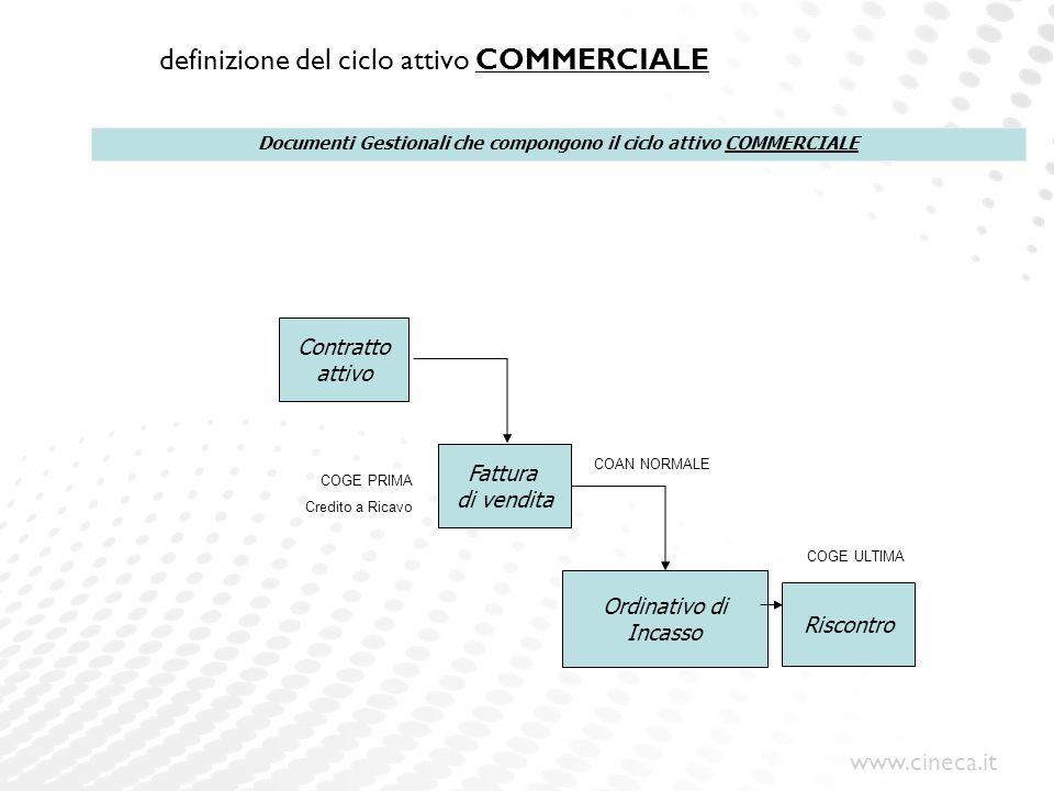 www.cineca.it definizione del ciclo attivo COMMERCIALE Contratto attivo Fattura di vendita Ordinativo di Incasso Riscontro Documenti Gestionali che co