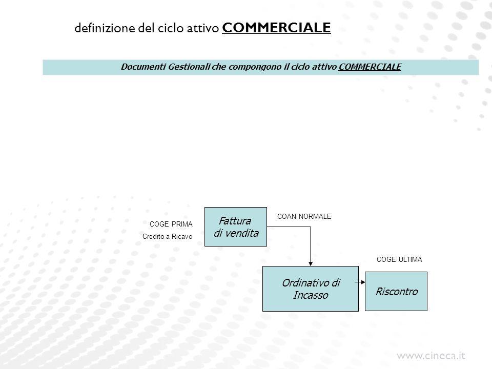 www.cineca.it definizione del ciclo attivo COMMERCIALE Fattura di vendita Ordinativo di Incasso Riscontro Documenti Gestionali che compongono il ciclo