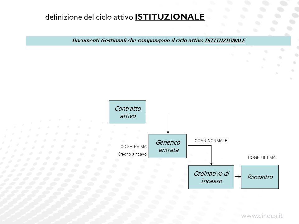 www.cineca.it definizione del ciclo attivo ISTITUZIONALE Contratto attivo Generico entrata Ordinativo di Incasso Riscontro Documenti Gestionali che co