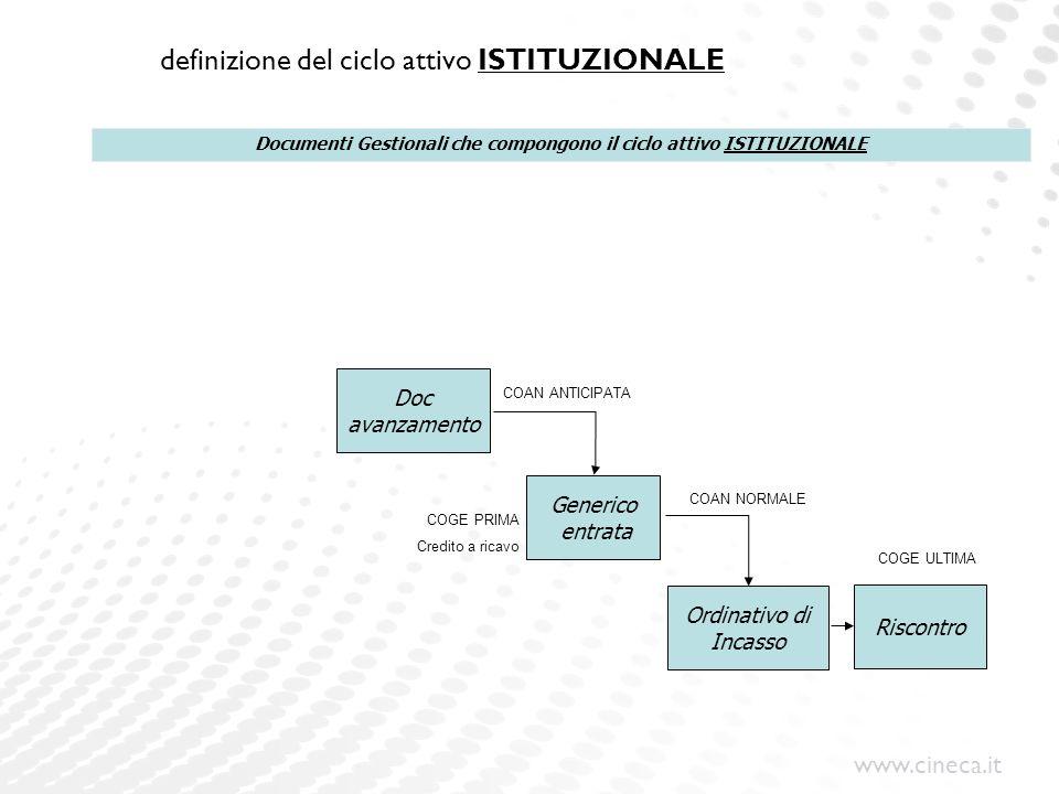 www.cineca.it definizione del ciclo attivo ISTITUZIONALE Generico entrata Ordinativo di Incasso Riscontro Documenti Gestionali che compongono il ciclo