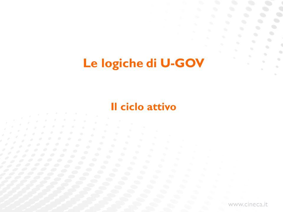 www.cineca.it Le logiche di U-GOV Il ciclo attivo
