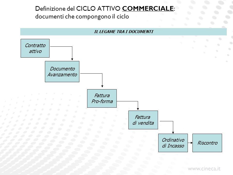 www.cineca.it Definizione del CICLO ATTIVO COMMERCIALE: documenti che compongono il ciclo Fattura Pro-forma Fattura di vendita Ordinativo di Incasso R