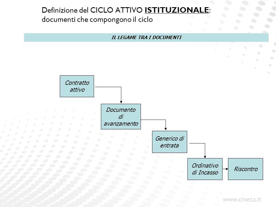 www.cineca.it Definizione del CICLO ATTIVO ISTITUZIONALE: documenti che compongono il ciclo Contratto attivo Documento di avanzamento Generico di entr