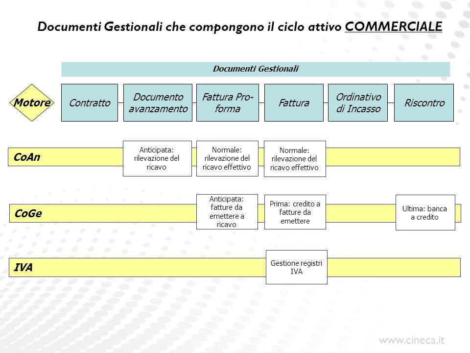 www.cineca.it Motore CoGe IVA Documenti Gestionali Fattura Pro- forma Fattura Ordinativo di Incasso Riscontro Contratto Prima: credito a fatture da em