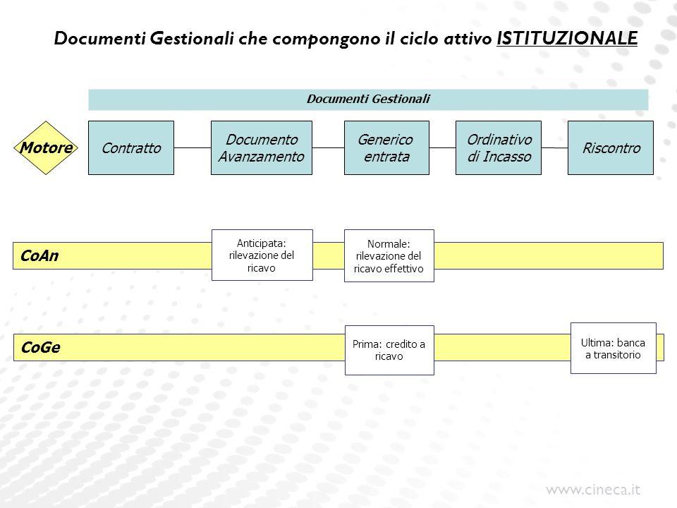 www.cineca.it Motore CoGe Documenti Gestionali Documento Avanzamento Generico entrata Ordinativo di Incasso Riscontro Contratto Prima: credito a ricav