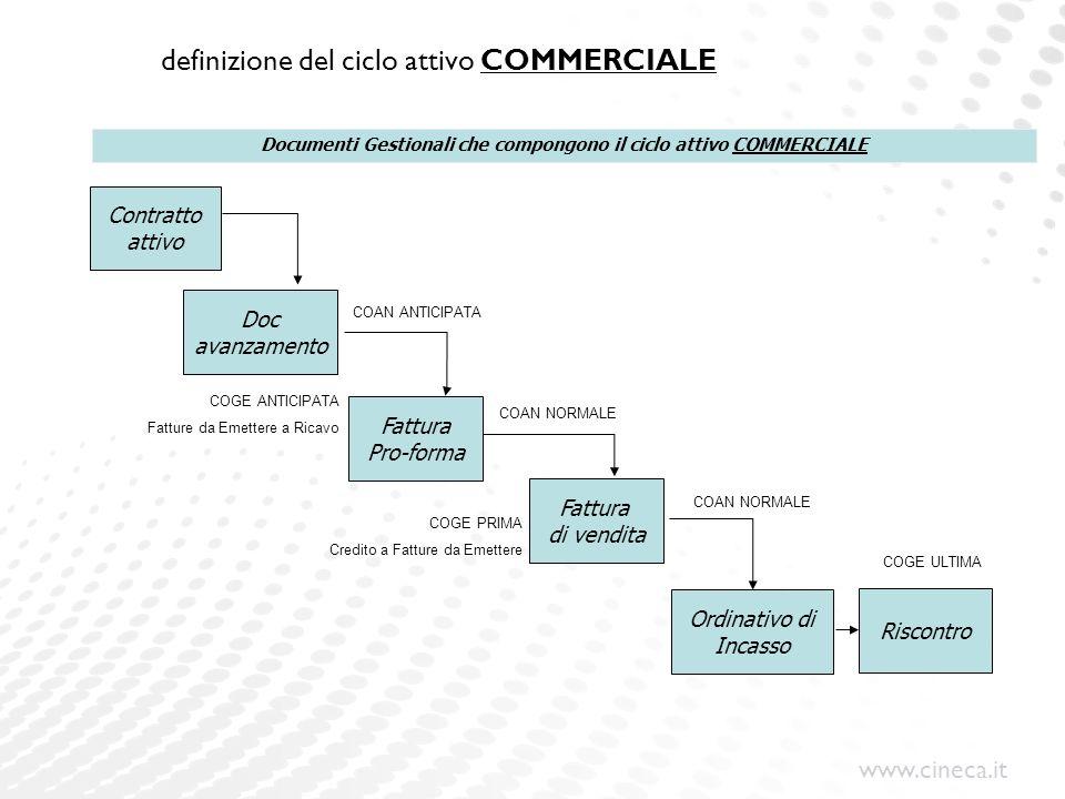 www.cineca.it definizione del ciclo attivo COMMERCIALE Contratto attivo Fattura Pro-forma Fattura di vendita Ordinativo di Incasso Riscontro Documenti