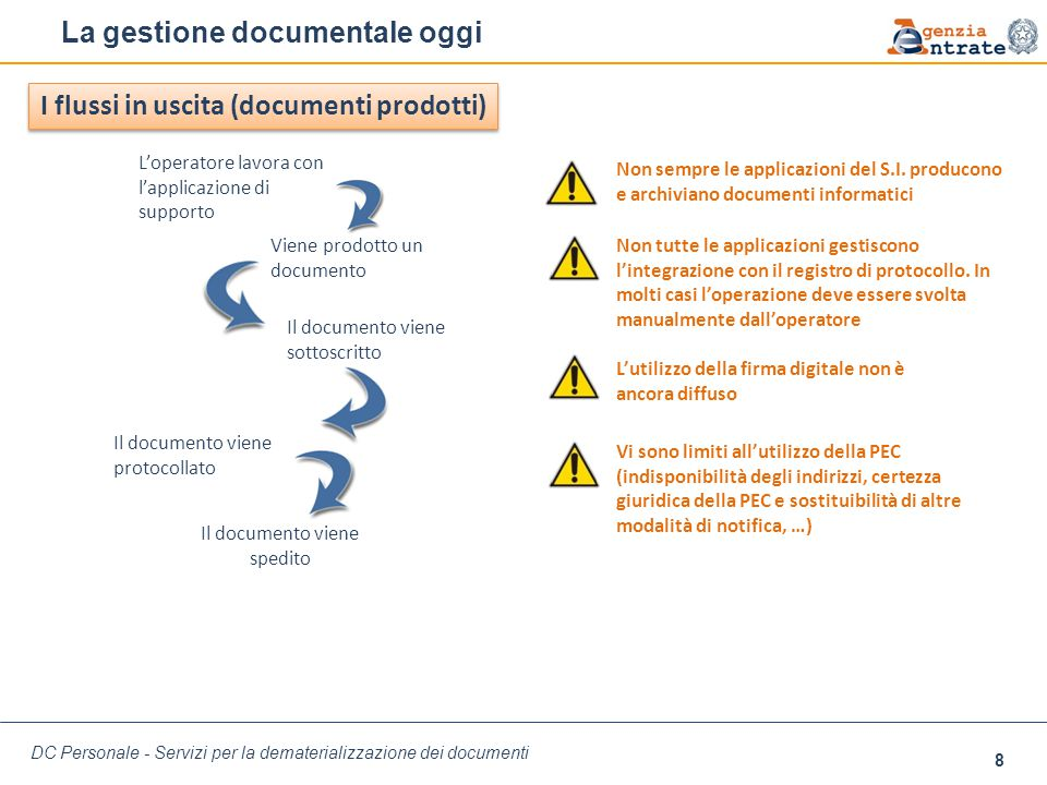La gestione documentale oggi L'operatore lavora con l'applicazione di supporto Viene prodotto un documento Non sempre le applicazioni del S.I. produco