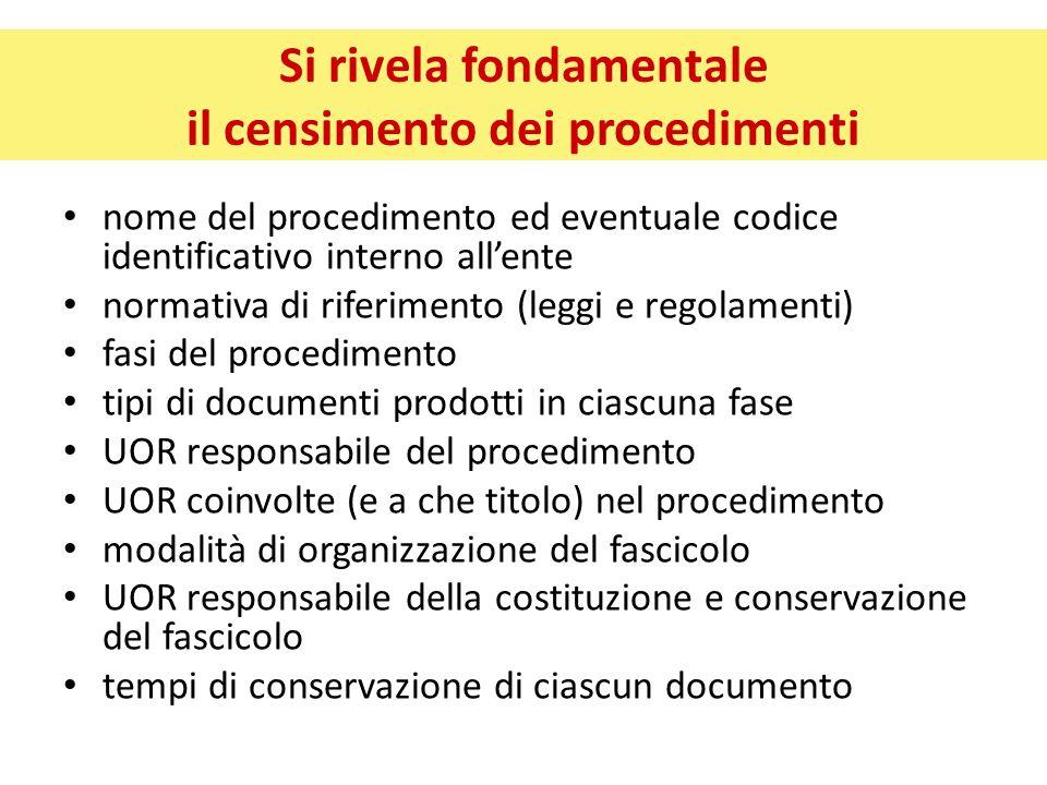 Si rivela fondamentale il censimento dei procedimenti nome del procedimento ed eventuale codice identificativo interno all'ente normativa di riferimen