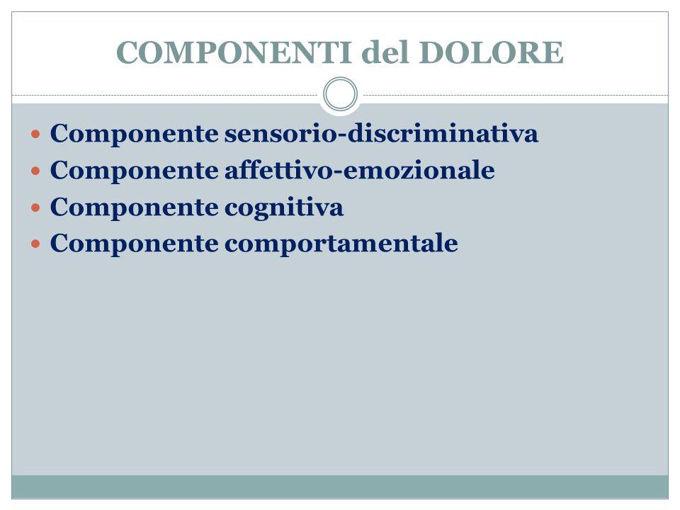 COMPONENTI del DOLORE Componente sensorio-discriminativa Componente affettivo-emozionale Componente cognitiva Componente comportamentale