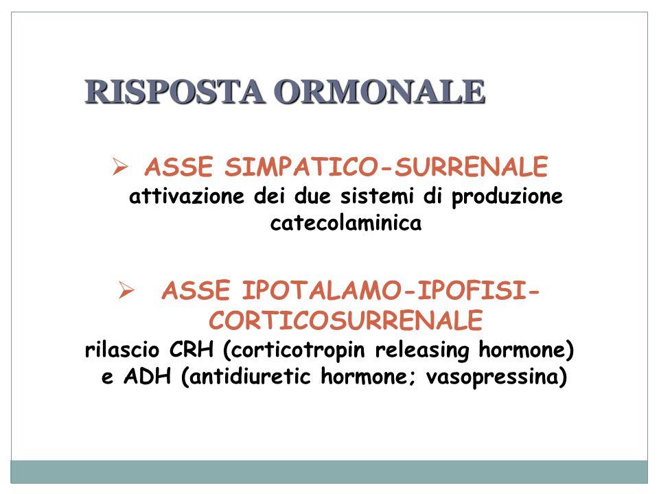 RISPOSTA ORMONALE  ASSE SIMPATICO-SURRENALE attivazione dei due sistemi di produzione catecolaminica  ASSE IPOTALAMO-IPOFISI- CORTICOSURRENALE rilascio CRH (corticotropin releasing hormone) e ADH (antidiuretic hormone; vasopressina)