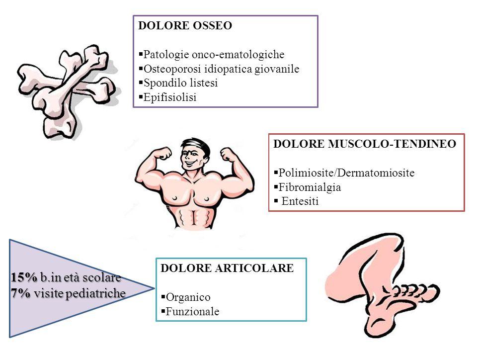 MISCELLANEA ORTOPEDICO ORTOPEDICO  Meccanico/Traumatico  Distrofico/Displasico DOLORE ORGANICO DOLORE FUNZIONALE INFIAMMATORIO  Reumatico  Infettivo NEOPLASTICO NEOPLASTICO  Sede muscoloscheletrica  Neoplasia sistemica PSICOSOMATICO  Fibromialgia  Algodistrofia riflessa  Dolori di crescita DOLORE PAURA/ ANSIA Dolore realmente assente Dolore non verbalizzato Dolore evitato