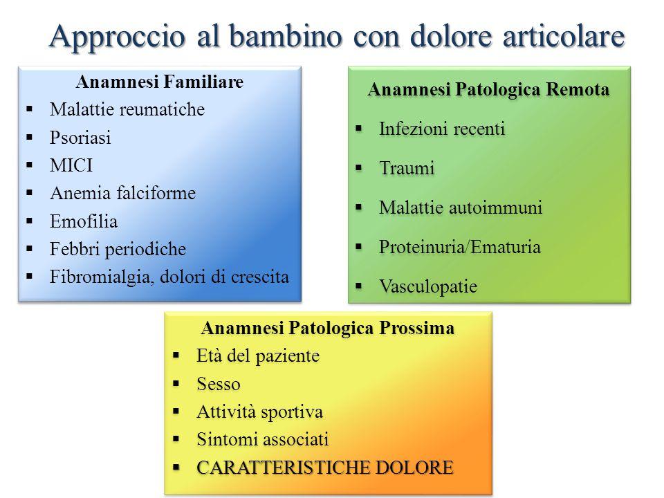 Approccio al bambino con dolore articolare Anamnesi Patologica Prossima  Età del paziente  Sesso  Attività sportiva  Sintomi associati  CARATTERI