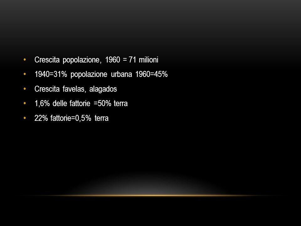 Crescita popolazione, 1960 = 71 milioni 1940=31% popolazione urbana 1960=45% Crescita favelas, alagados 1,6% delle fattorie =50% terra 22% fattorie=0,