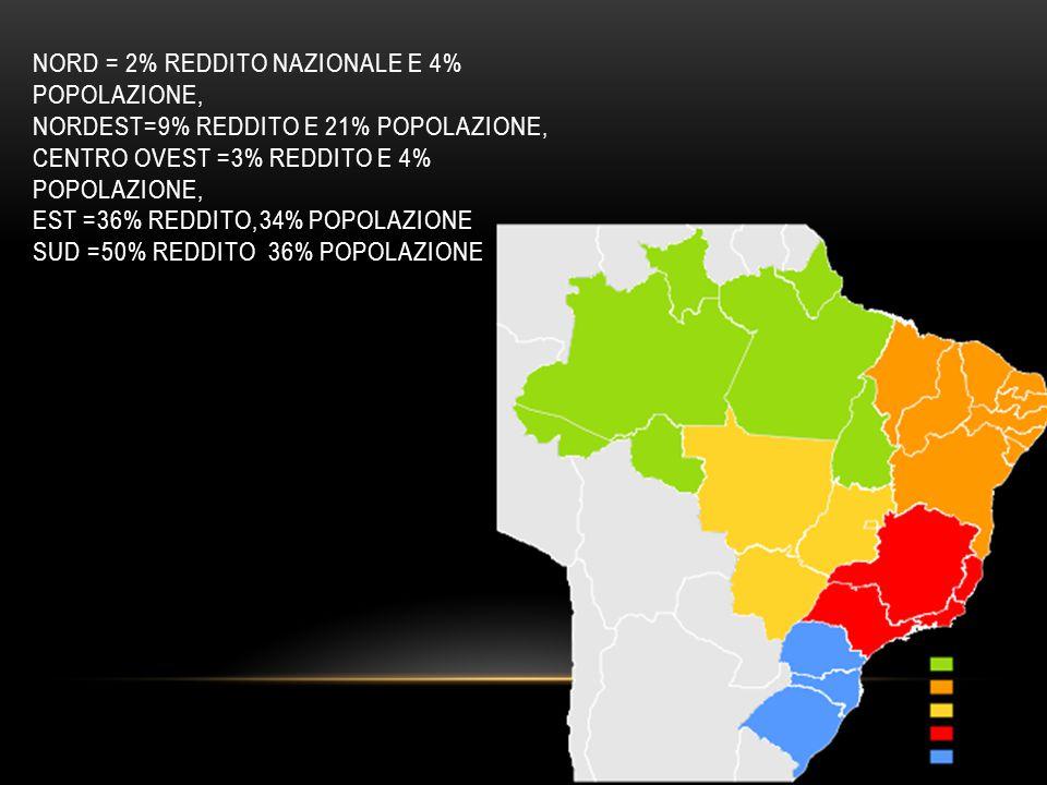 NORD = 2% REDDITO NAZIONALE E 4% POPOLAZIONE, NORDEST=9% REDDITO E 21% POPOLAZIONE, CENTRO OVEST =3% REDDITO E 4% POPOLAZIONE, EST =36% REDDITO,34% PO