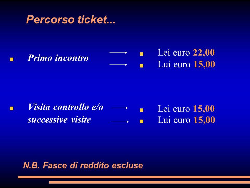 Percorso ticket... Primo incontro Visita controllo e/o successive visite Lei euro 22,00 Lui euro 15,00 Lei euro 15,00 Lui euro 15,00 N.B. Fasce di red