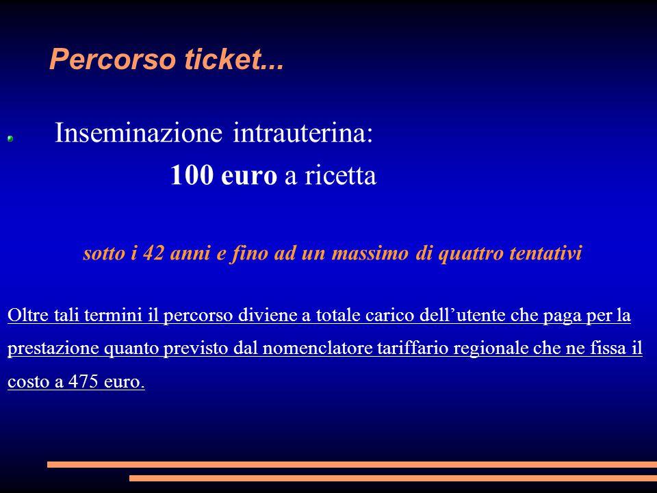 Percorso ticket... Inseminazione intrauterina: 100 euro a ricetta sotto i 42 anni e fino ad un massimo di quattro tentativi Oltre tali termini il perc