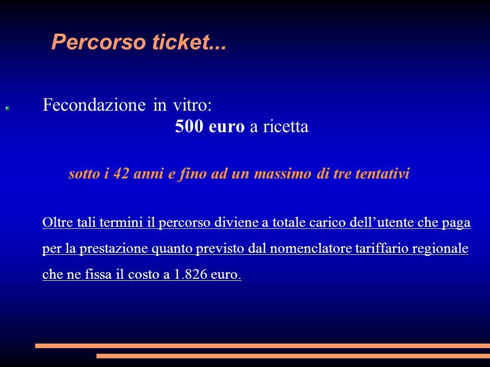 Percorso ticket... Fecondazione in vitro: 500 euro a ricetta sotto i 42 anni e fino ad un massimo di tre tentativi Oltre tali termini il percorso divi