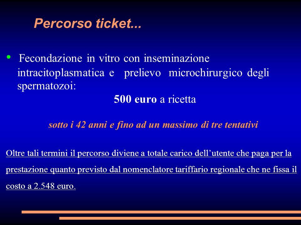 Percorso ticket... Fecondazione in vitro con inseminazione intracitoplasmatica e prelievo microchirurgico degli spermatozoi: 500 euro a ricetta sotto