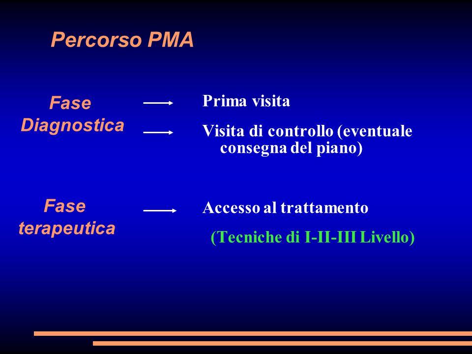 Percorso PMA Prima visita Visita di controllo (eventuale consegna del piano) Accesso al trattamento (Tecniche di I-II-III Livello) Fase Diagnostica Fa