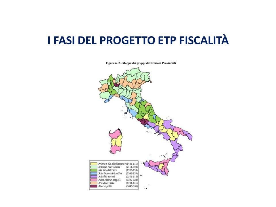 I FASI DEL PROGETTO ETP FISCALITÀ