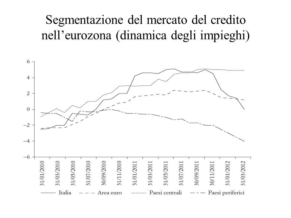 Segmentazione del mercato del credito nell'eurozona (dinamica degli impieghi)