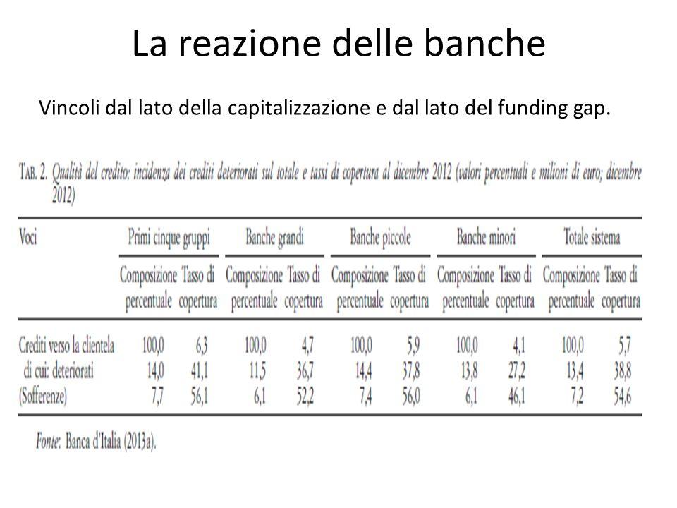 La reazione delle banche Vincoli dal lato della capitalizzazione e dal lato del funding gap.