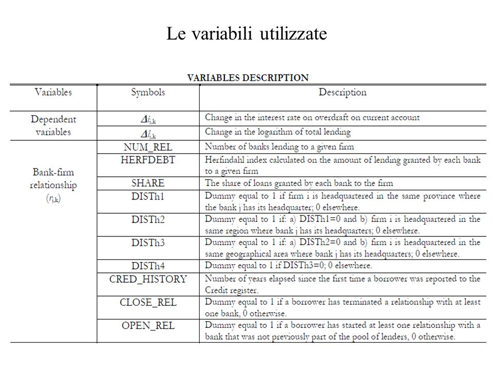 Le variabili utilizzate