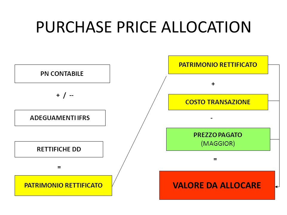PURCHASE PRICE ALLOCATION PN CONTABILE ADEGUAMENTI IFRS RETTIFICHE DD + / -- PATRIMONIO RETTIFICATO = COSTO TRANSAZIONE PREZZO PAGATO (MAGGIOR) VALORE DA ALLOCARE + - =
