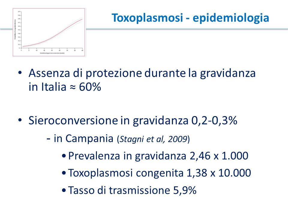 Toxoplasmosi - epidemiologia Assenza di protezione durante la gravidanza in Italia ≈ 60% Sieroconversione in gravidanza 0,2-0,3% - in Campania (Stagni