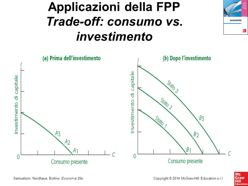 Samuelson, Nordhaus, Bollino, Economia 20eCopyright © 2014 McGraw-Hill Education s.r.l. Applicazioni della FPP Trade-off: consumo vs. investimento