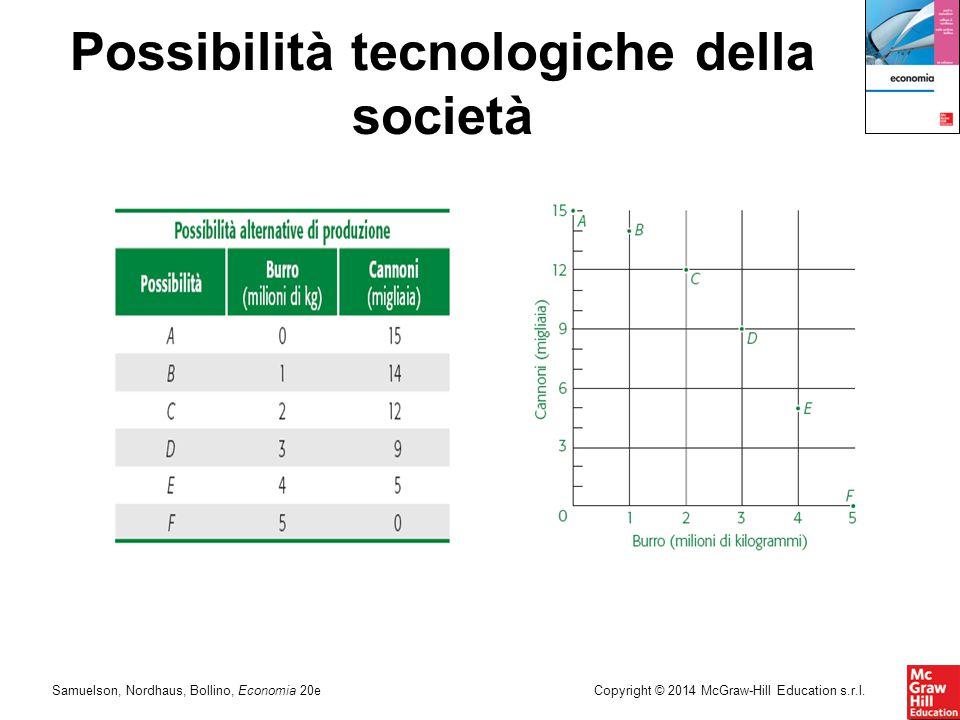 Samuelson, Nordhaus, Bollino, Economia 20eCopyright © 2014 McGraw-Hill Education s.r.l. Possibilità tecnologiche della società