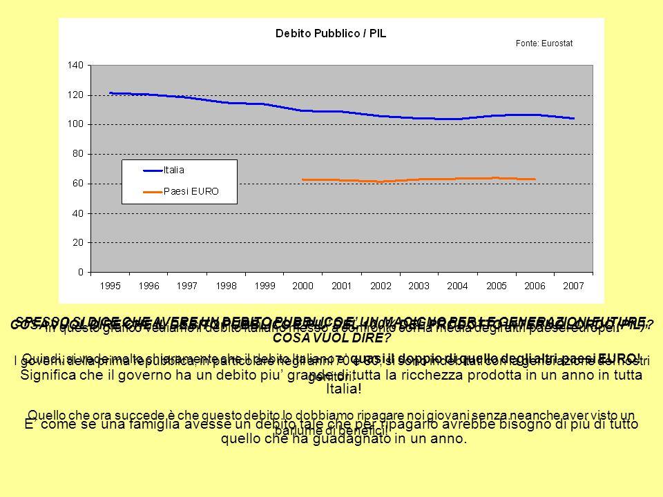 COSA VUOL DIRE CHE IL DEBITO PUBBLICO È PIU' DEL 100% DEL PRODOTTO INTERNO LORDO (PIL).