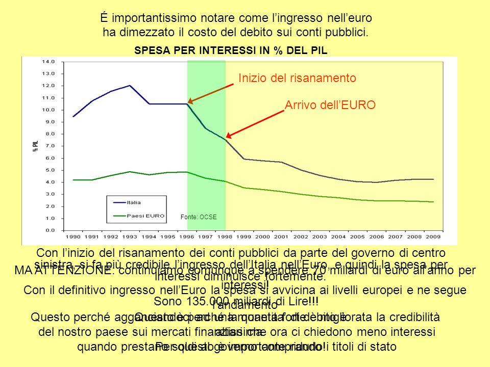 Con l'inizio del risanamento dei conti pubblici da parte del governo di centro sinistra, si fa più credibile l'ingresso dell'Italia nell'Euro, e quindi la spesa per interessi diminuisce fortemente.