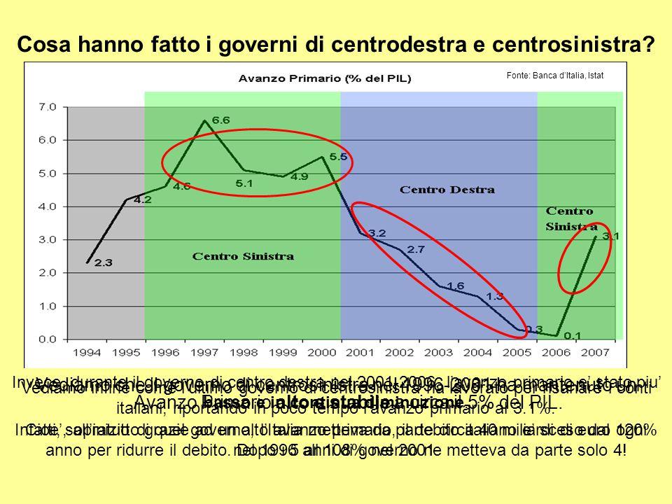 3) CERCHIAMO ORA DI FARE LUCE SULLA QUESTIONE DELLE TASSE E' vero che durante i governi di centro sinistra la pressione fiscale é piú alta che durante i governi di centro destra.